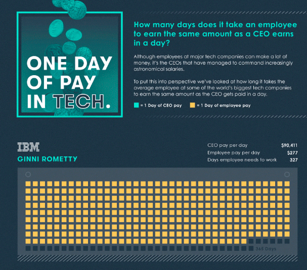 How many days would it take you to earn your CEO's daily